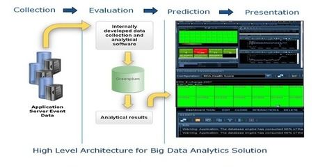 Predictive Analytics For IT Operations: Inventing The Future With Our Customers | Defence & Security | Scoop.it