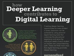 Infographic: 9 Ways Digital Learning Tools Function | Edtech PK-12 | Scoop.it