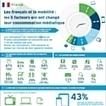 Infographie : Les Français et la mobilité : les cinq facteurs qui changent leurconsommationdesmédias | Web 360° | Scoop.it