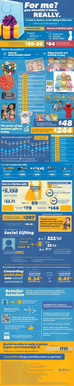 Infographie : Social gifting, outil de conquête et de fidélisation | Wall Of Frames | Scoop.it