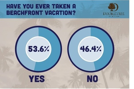 Is the Beach the Ultimate Vacation Getaway? - Survey | OceanPointMiami Links | Scoop.it