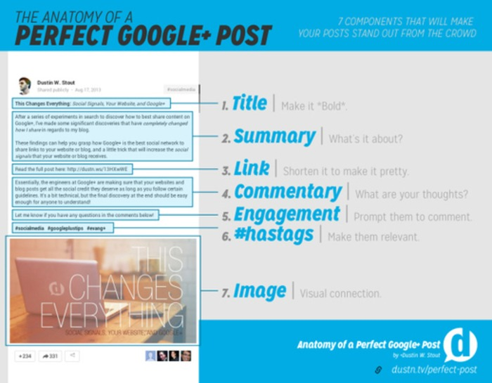 The Anatomy of a Perfect Google+ Post | Dustn.tv | Business in a Social Media World | Scoop.it