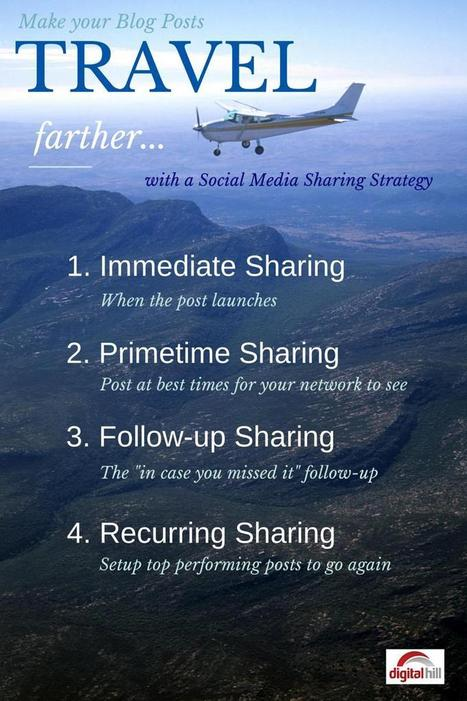 Social Media Sharing Strategy for More Blog Post Traffic | MarketingHits | Scoop.it