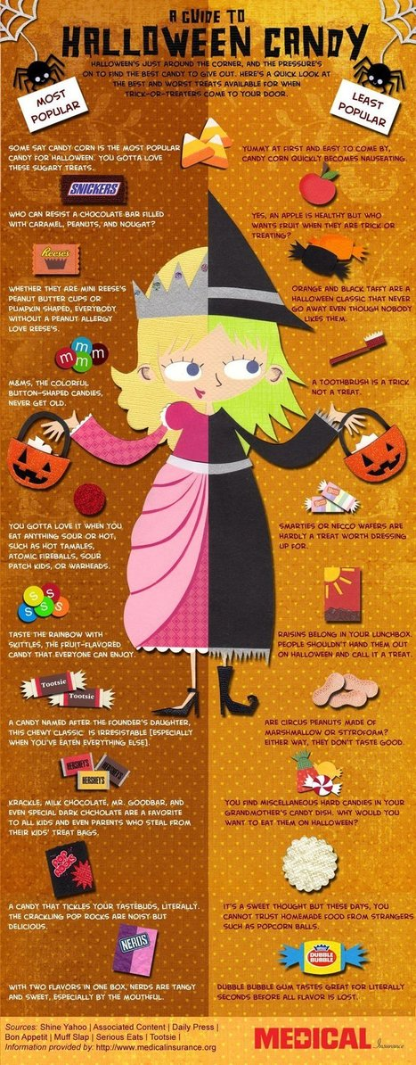 Trick-or-Treat: The Best and Worst Halloween Candies [infographic] | Content Creation, Curation, Management | Scoop.it