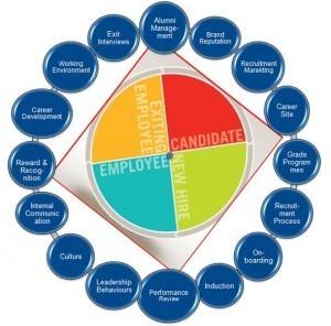 Talent management from an employer branding perspective - Employer Branding Today | Talent Lifecycle Management | Scoop.it