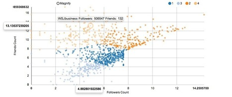 Cluster your Twitter Data with #R and #k-means | #datascience | e-Xploration | Scoop.it
