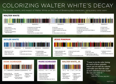 What Breaking Bad's color palette tells us about its characters - Io9 | Breaking Bad Fan Content | Scoop.it