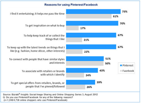 Pinterest or Facebook: Which Social Network Is Better for Shopping Engagement | Pencil Down | Scoop.it
