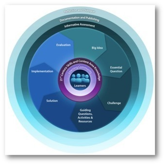 Mrs. Treichler's Wikispace - Challenge Based Learning (CBL) | Estrategias educativas innovadoras | Scoop.it