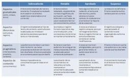 Qué es una rúbrica y cómo se utiliza en clase | Tecnología y Educación | Scoop.it