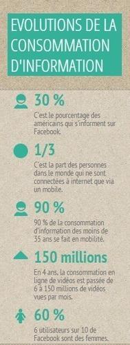 Diffusion de l'information : le consommateur mobile devient roi | E- Presse | Scoop.it