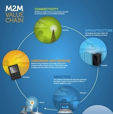 MESH Cities technologies shape design of responsive, sustainable cities. M=Mobile E=Efficient S=Subtle H=Heuristics | Smart cities - Ciudades Smart | Scoop.it