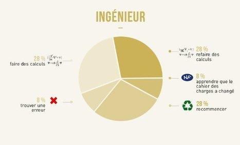 Les 16 métiers les plus obscurs du moment expliqués en 16 infographies poilantes ! | Lygier | Scoop.it