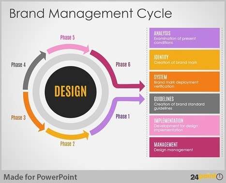 Easy Tips to Use Business Cycle PowerPoint Template | PowerPoint Presentation Tools and Resources | Scoop.it