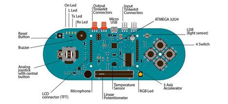 Arduino - ArduinoBoardEsplora | Make - Hack - Play | Scoop.it