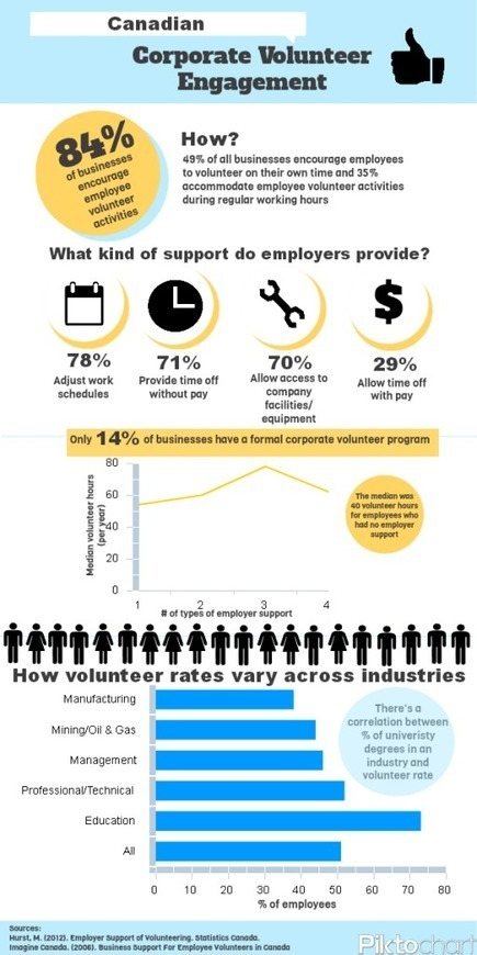 infographic maps growing trend in employee volunteer programs | Trends in Employee Volunteering & Workplace Giving | Scoop.it