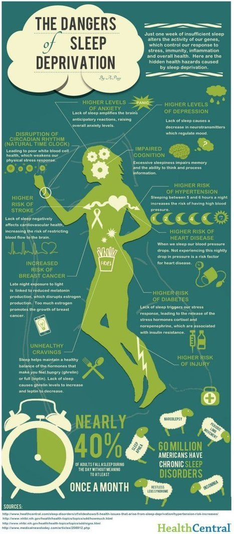 The Dangers of Sleep Deprivation [INFOGRAPHIC] Living Green Magazine | EPIC Infographic | Scoop.it