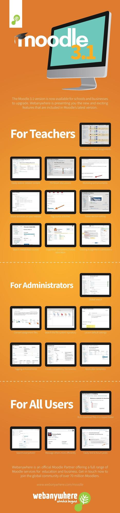 Moodle 3.1 New Features Infographic | eLearning related topics | Scoop.it