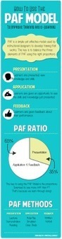 [INFOGRAPHIC] How to Use the PAF Model to Improve Training and e-Learning | Stretching our comfort zone | Scoop.it