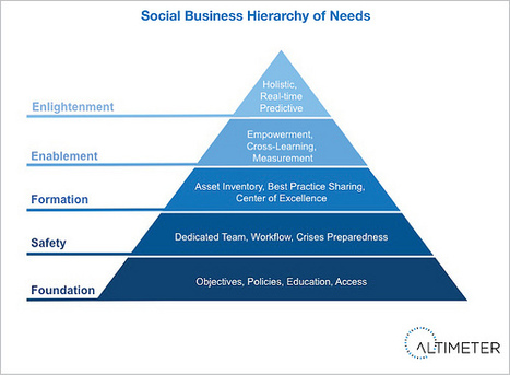 (Report) Social Media Crises On Rise: Be Prepared by Climbing the Social Business Hierarchy of Needs « Web Strategy by Jeremiah Owyang | Social Media, Web Marketing | Digital Social Networking | Scoop.it