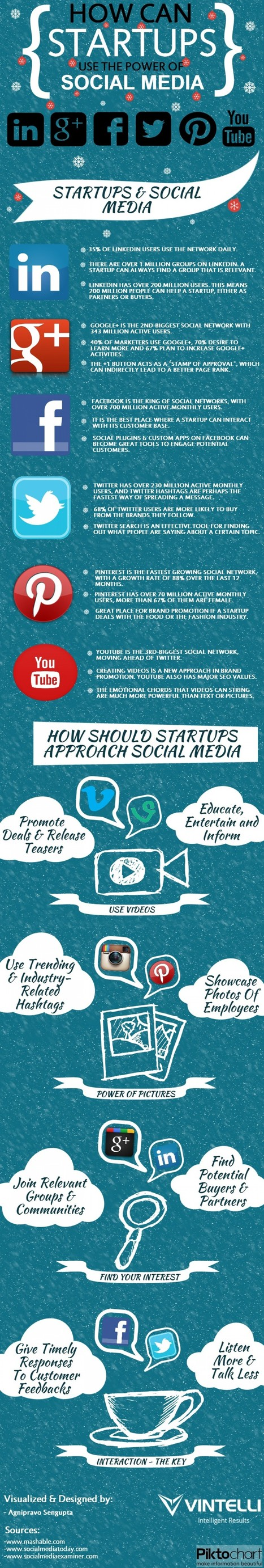 How Startups Can Use Power Of Social Media (Infographic) | micropreneur | Scoop.it