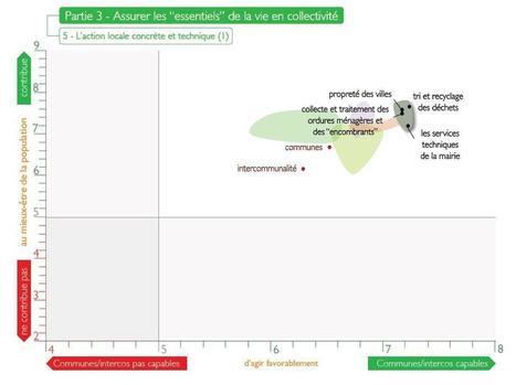 Opinion des Français sur l'échelon local : entre confiance et exigence - Lagazette.fr | La confiance | Scoop.it