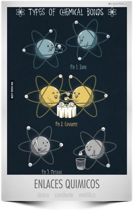 Resultado de imagen de enlace quimico dibujo