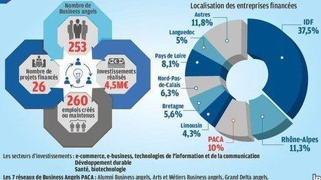 Aix : les business angels légitiment leur action - La Provence | Business Angels | Scoop.it