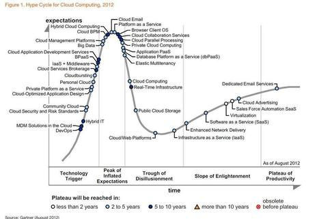 Gartner Releases Their Hype Cycle for Cloud Computing, 2012 | Educational Technology in Higher Education | Scoop.it