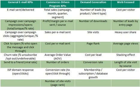 Email Marketing Strategy - KPIs - The Sage CRM Blog - User Community - Sage CRM Community   Email Marketing for Nonprofits   Scoop.it