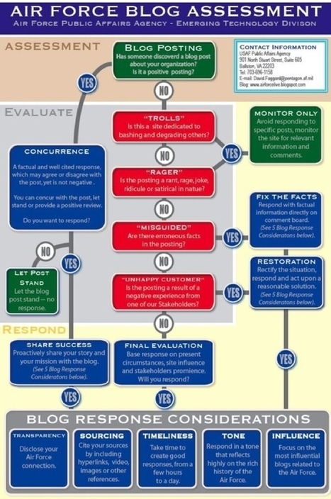 A flowchart for not feeding the trolls | TechRepublic | Digital_Debbie Social Media Monitoring | Scoop.it