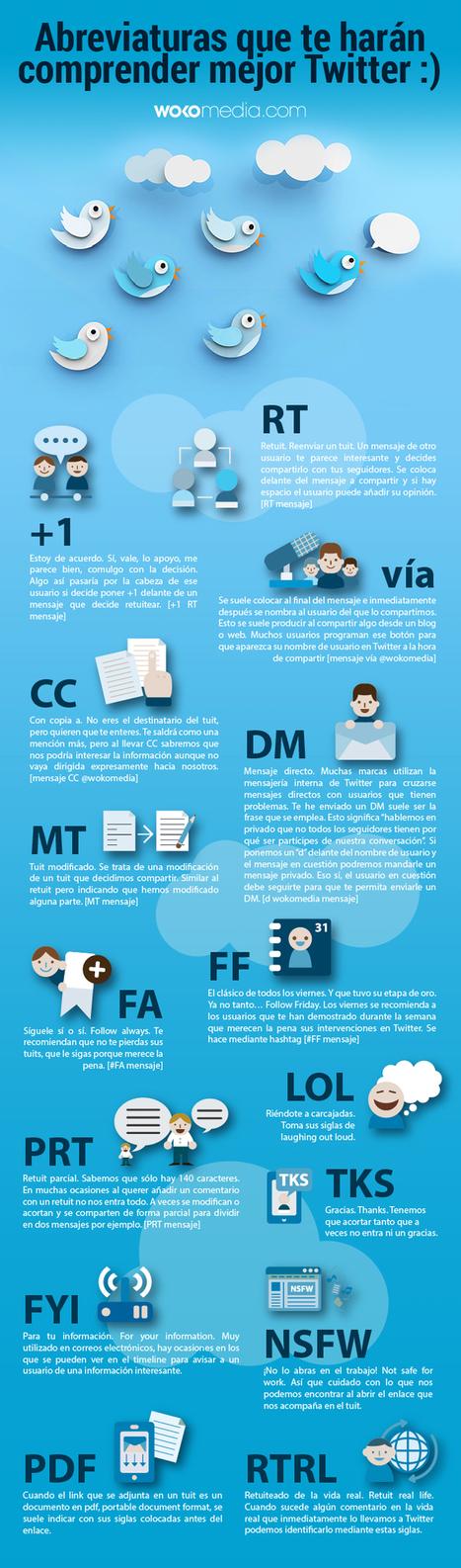 Abreviaturas clave en Twitter | Ofertas de empleo, Crea tu empresa | Scoop.it
