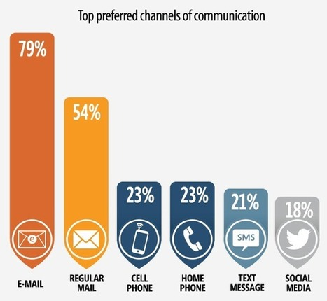 What Do Customers Want? Survey Shows Growing Appetite for More Communications | Bank Innovation | Financial | Scoop.it