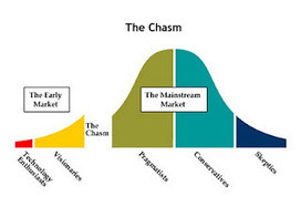 Crossing the Online Learning Chasm | REC:all | Scoop.it