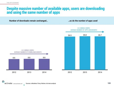 Having an app isn't enough: The next phase of mobile now that everybody has a smartphone - Business Insider | Ubiquitous Learning | Scoop.it