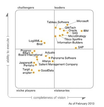 Magic Quadrant for Business Intelligence and Analytics Platforms | Visualinfo | Scoop.it