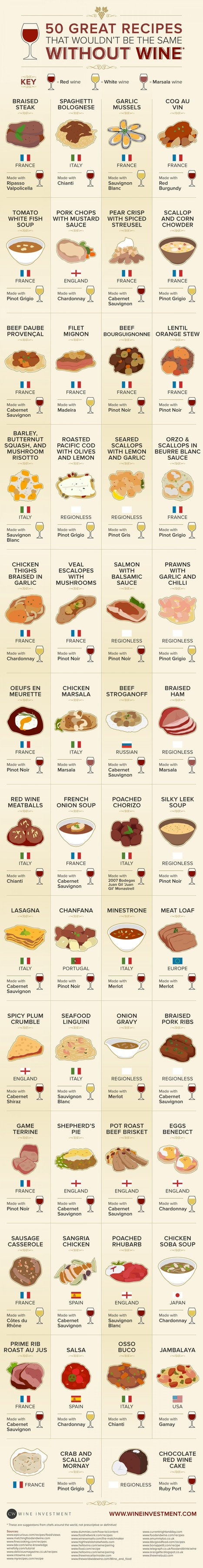 50 Awesome Recipes that wouldn't be the same without Wine | All Infographics | Scoop.it
