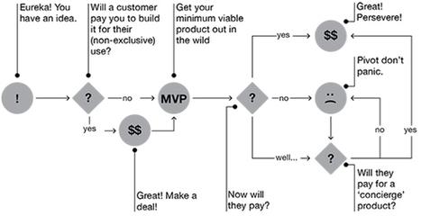 Lean Startup : les 5 attitudes pour réussir un projet innovant - La Revue du digital | Digital Innovation Lab Madinventors | Scoop.it
