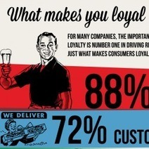 What Creates Brand Loyalty? | Infographic | Curation Revolution | Scoop.it