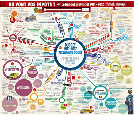 Quand le mind mapping rencontre l'infographie | Les infographies ! | Scoop.it