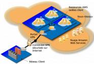 Amazon EC2 lance des instances virtuelles sur serveurs dédiés | LdS Innovation | Scoop.it