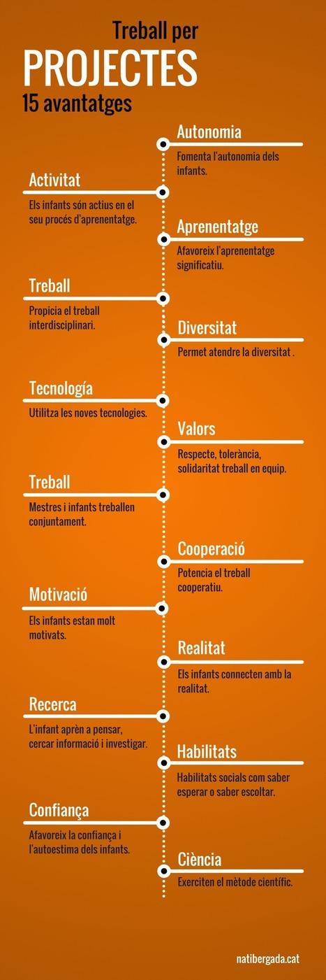 Blog personal de educación: 15 avantatges indiscutibles de treballar per projectes | EDUDIARI 2.0 DE jluisbloc | Scoop.it