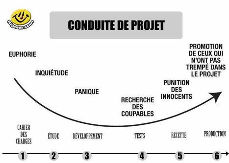 Gestion de cycle projet   Brèves de scoop   Scoop.it