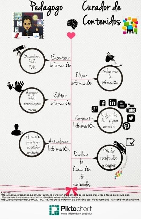 #eduPLEmooc 2014 : El pedagogo como curador de contenido, Actividad Unidad 5 | Ple y curación como estrategias en educación | Scoop.it