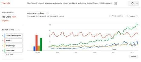 How to Use Google Trends for SEO | Online Marketing Guide | Scoop.it