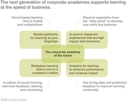 Learning at the speed of business | McKinsey & Company | HRintech  - - -  HR Innovation & Technology | Scoop.it