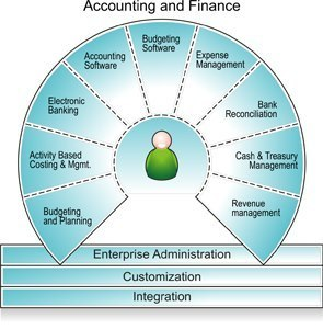 Combine Accounting and IT Skills in an Accounting Information Systems Degree | Small Business Development | Scoop.it
