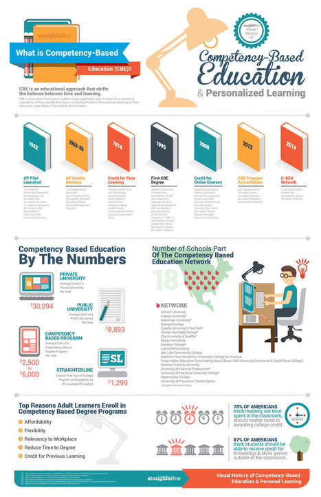 e-learning, conocimiento en red: A Visual Guide to Competency Based Education [Infographic] | Educacion, ecologia y TIC | Scoop.it