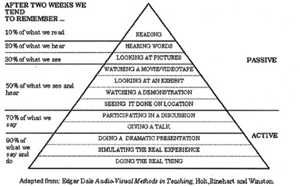 Tales of the Undead…Learning Theories: The Learning Pyramid ... | Games for Learning English | Scoop.it