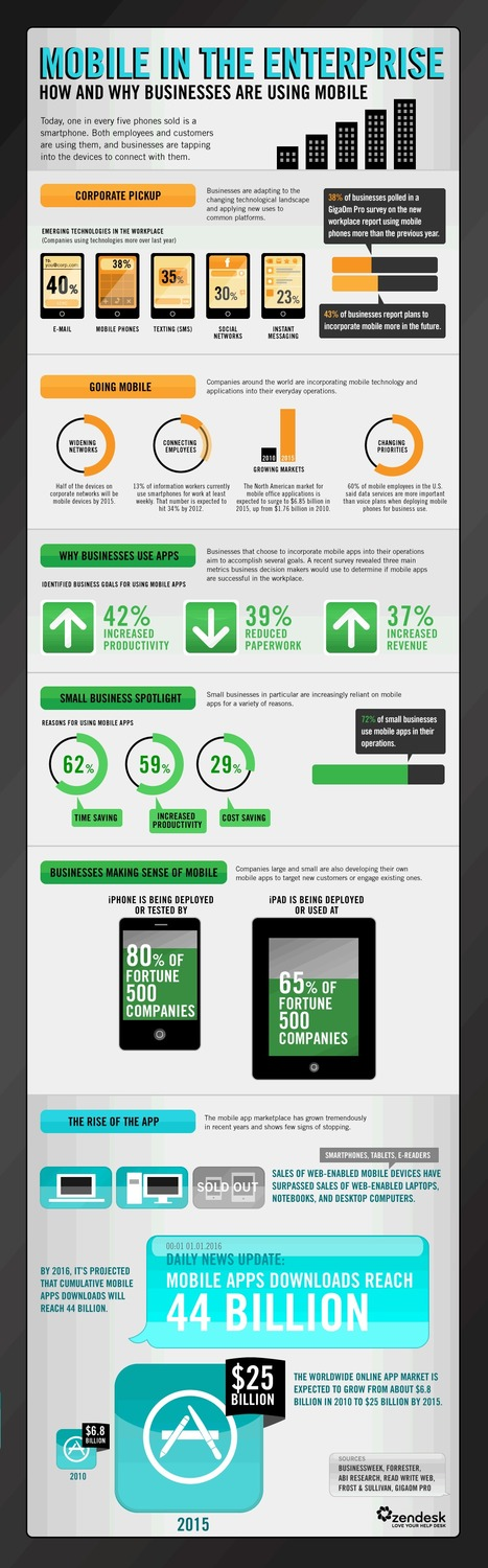 Infographic: The enterprise mobile explosion | Edumorfosis.it | Scoop.it